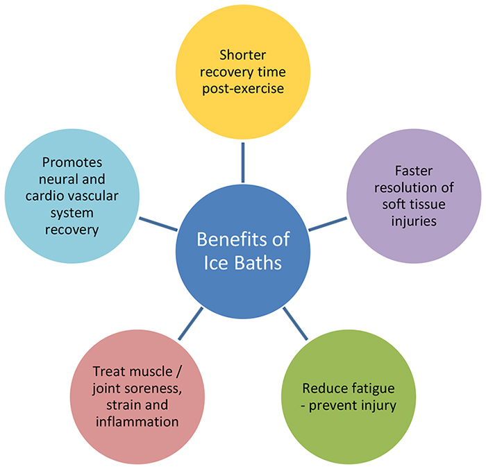Image result for benefits of ice bath